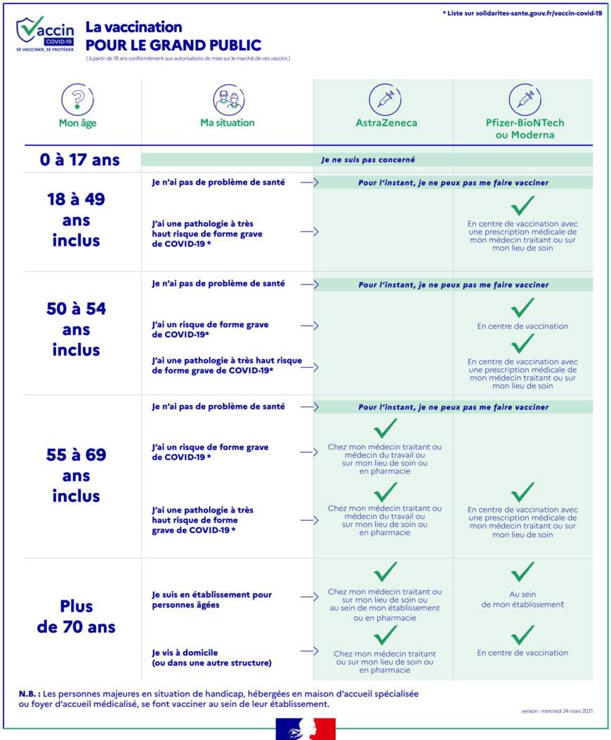 Information vaccination : quelles sont les personnes éligibles ?